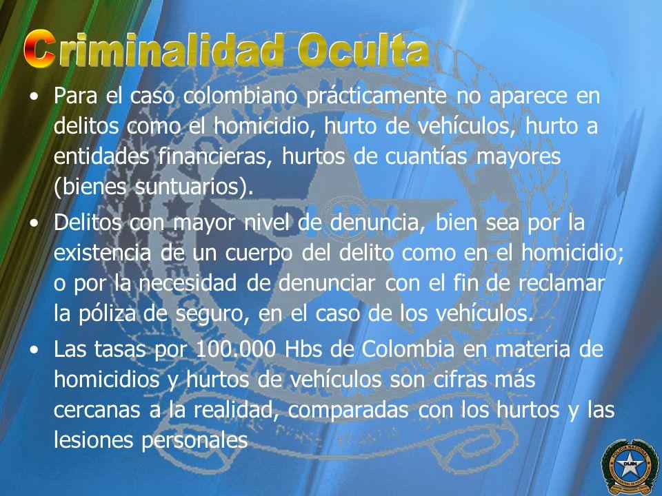 Para el caso colombiano prácticamente no aparece en delitos como el homicidio, hurto de vehículos, hurto a entidades financieras, hurtos de cuantías m