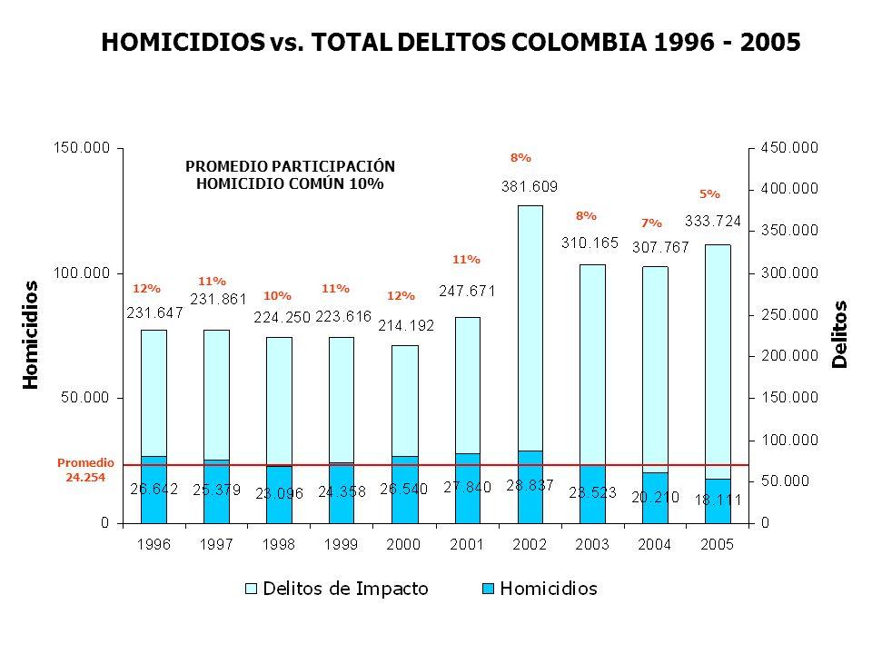 PROMEDIO PARTICIPACIÓN HOMICIDIO COMÚN 10% HOMICIDIOS vs. TOTAL DELITOS COLOMBIA 1996 - 2005 11% 12% 11% 8% 7% 5% 10% 11% 12% Promedio 24.254