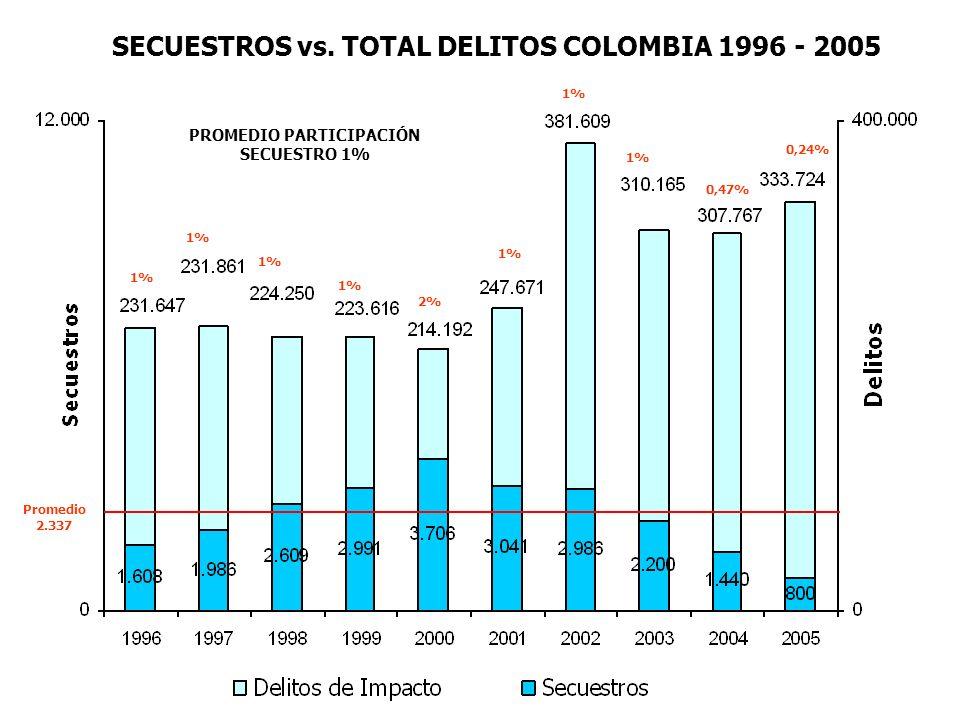 1% 2% 1% 0,47% 0,24% 1% PROMEDIO PARTICIPACIÓN SECUESTRO 1% SECUESTROS vs. TOTAL DELITOS COLOMBIA 1996 - 2005 Promedio 2.337
