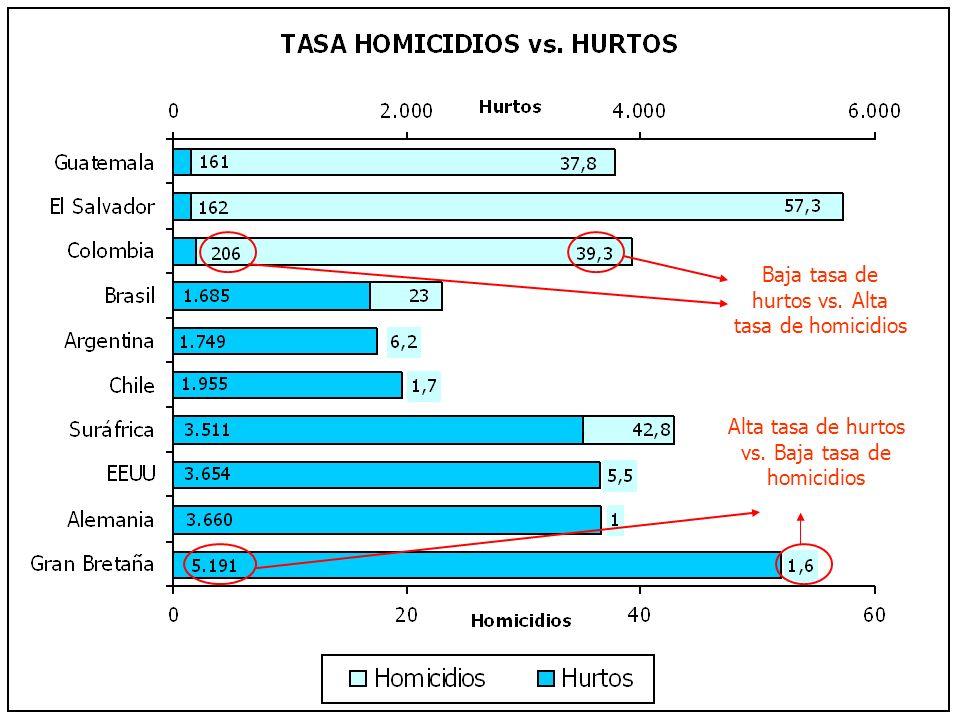 Baja tasa de hurtos vs. Alta tasa de homicidios Alta tasa de hurtos vs. Baja tasa de homicidios