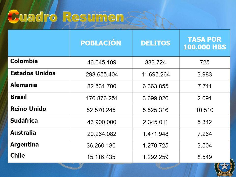 POBLACIÓNDELITOS TASA POR 100.000 HBS Colombia 46.045.109333.724725 Estados Unidos 293.655.40411.695.2643.983 Alemania 82.531.7006.363.8557.711 Brasil