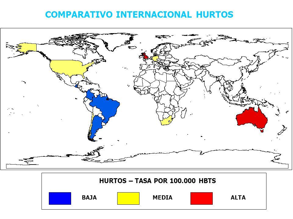 COMPARATIVO INTERNACIONAL HURTOS HURTOS – TASA POR 100.000 HBTS BAJAMEDIAALTA