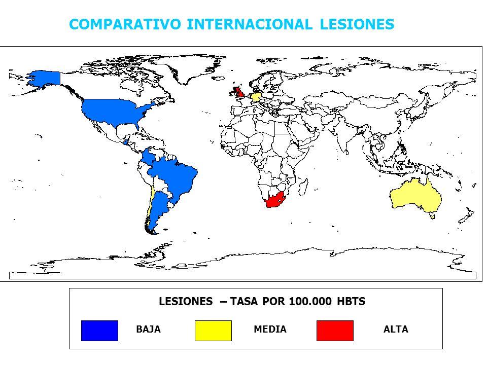 LESIONES – TASA POR 100.000 HBTS BAJAMEDIAALTA COMPARATIVO INTERNACIONAL LESIONES