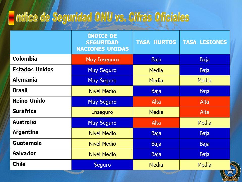 ÍNDICE DE SEGURIDAD NACIONES UNIDAS TASA HURTOSTASA LESIONES Colombia Muy InseguroBaja Estados Unidos Muy SeguroMediaBaja Alemania Muy SeguroMedia Bra