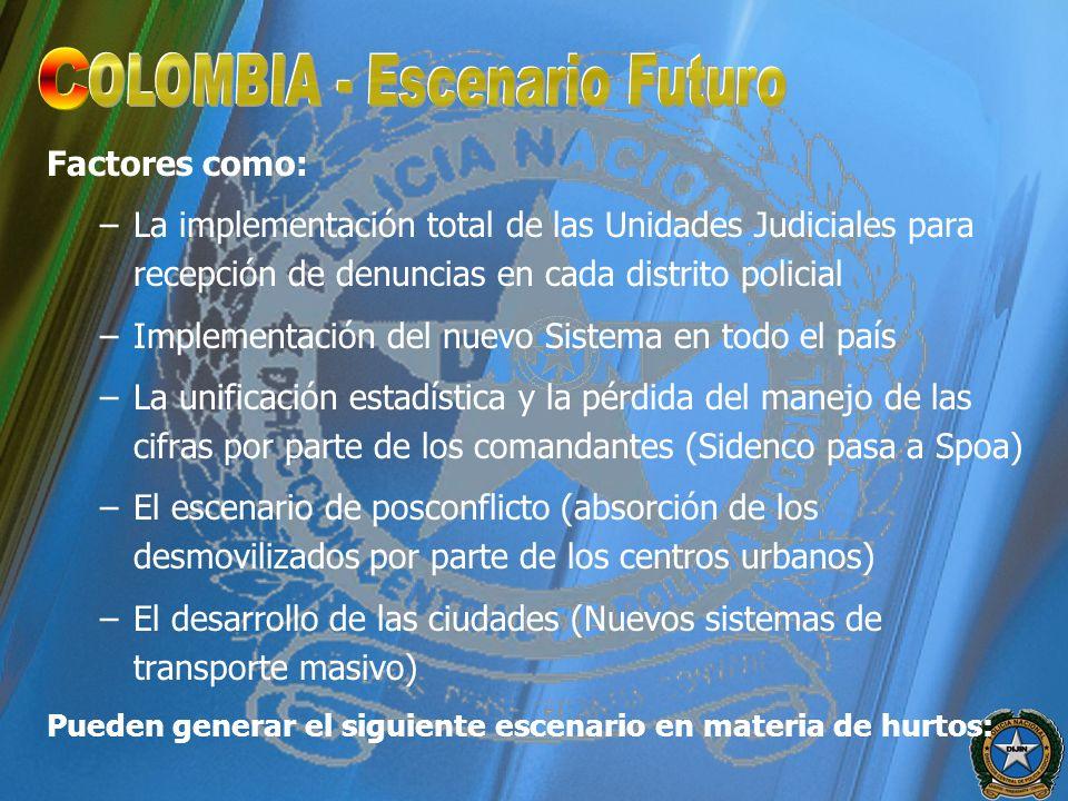 Factores como: –La implementación total de las Unidades Judiciales para recepción de denuncias en cada distrito policial –Implementación del nuevo Sis