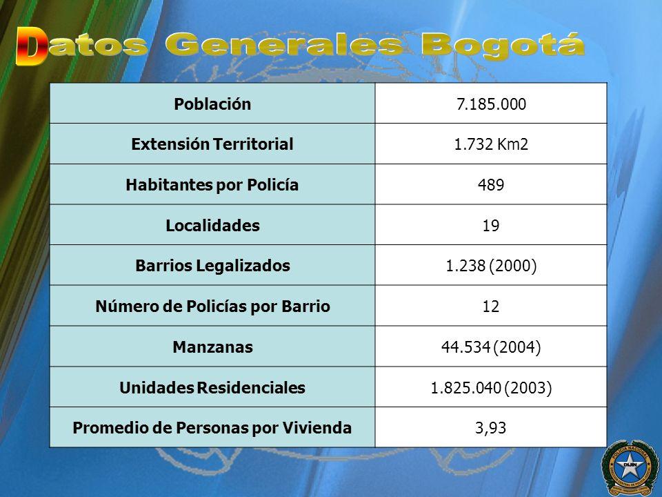 Población7.185.000 Extensión Territorial1.732 Km2 Habitantes por Policía489 Localidades19 Barrios Legalizados1.238 (2000) Número de Policías por Barri