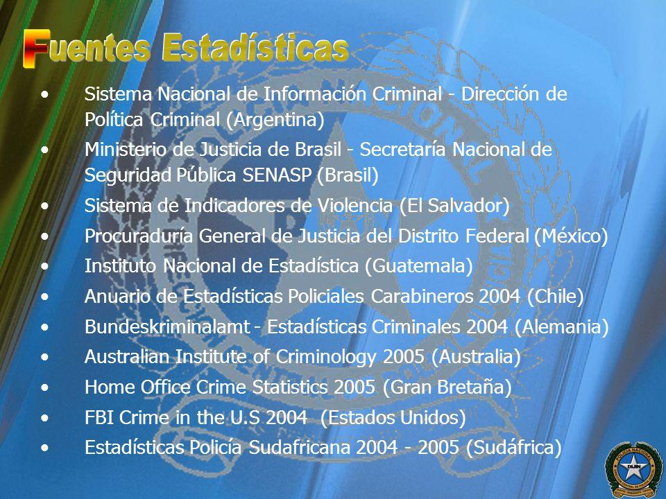 Sistema Nacional de Información Criminal - Dirección de Política Criminal (Argentina) Ministerio de Justicia de Brasil - Secretaría Nacional de Seguri