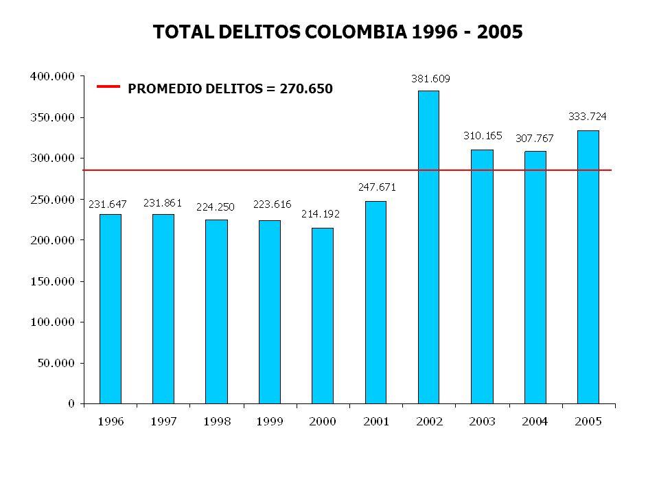 PROMEDIO DELITOS = 270.650 TOTAL DELITOS COLOMBIA 1996 - 2005