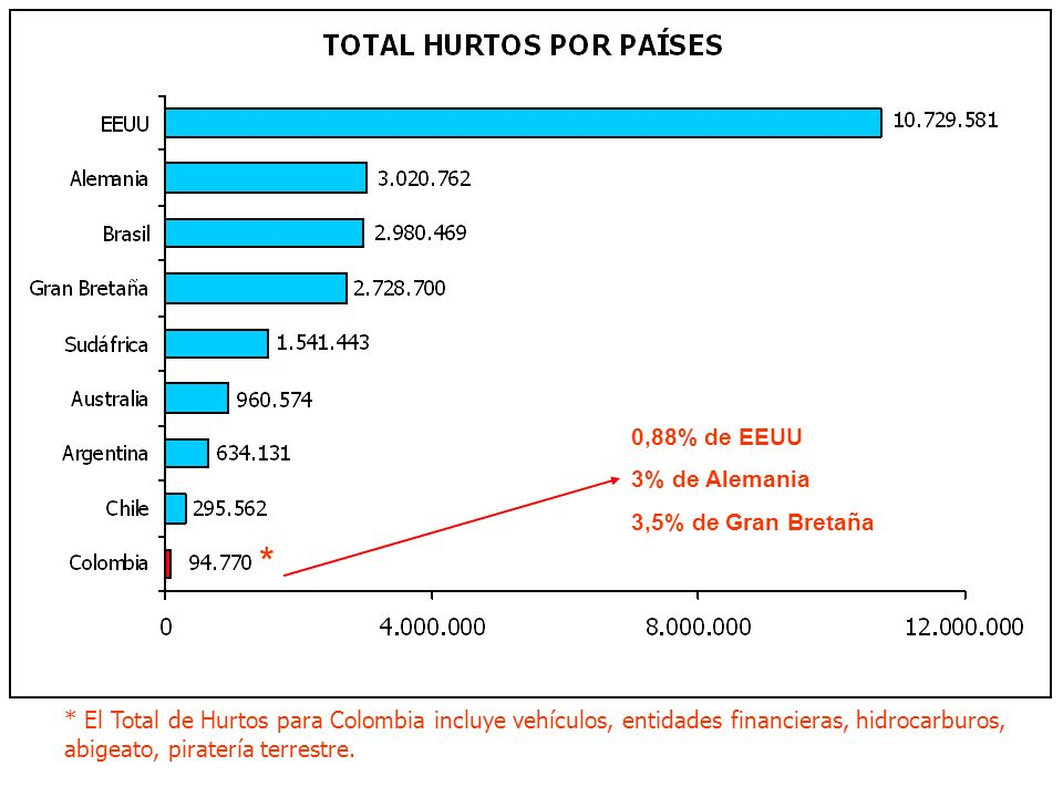 0,88% de EEUU 3% de Alemania 3,5% de Gran Bretaña * El Total de Hurtos para Colombia incluye vehículos, entidades financieras, hidrocarburos, abigeato