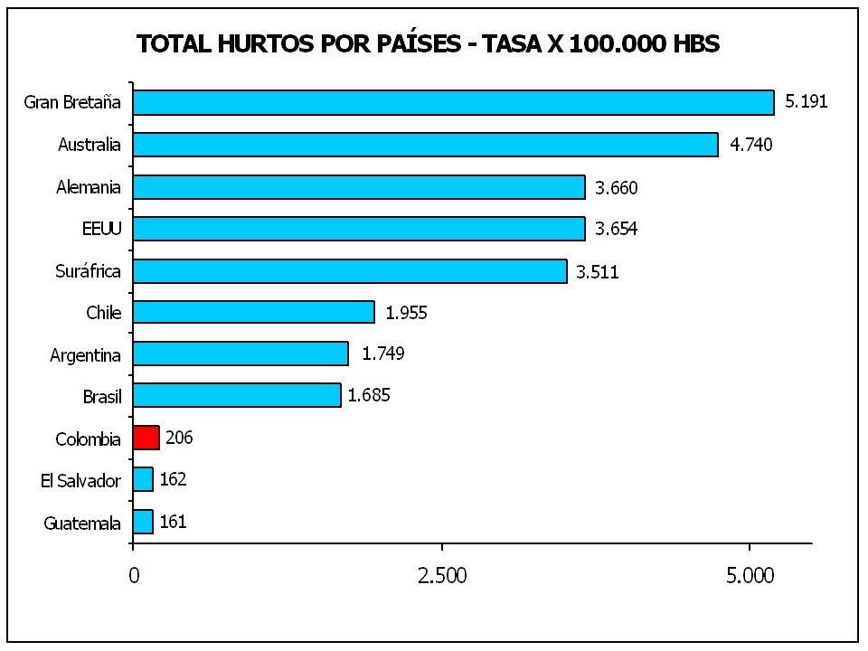 Población7.185.000 Extensión Territorial1.732 Km2 Habitantes por Policía489 Localidades19 Barrios Legalizados1.238 (2000) Número de Policías por Barrio12 Manzanas44.534 (2004) Unidades Residenciales1.825.040 (2003) Promedio de Personas por Vivienda3,93