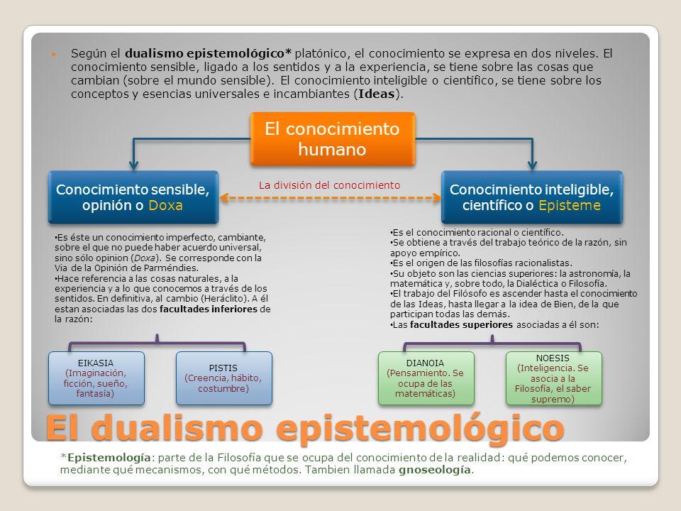 El dualismo epistemológico Según el dualismo epistemológico* platónico, el conocimiento se expresa en dos niveles. El conocimiento sensible, ligado a
