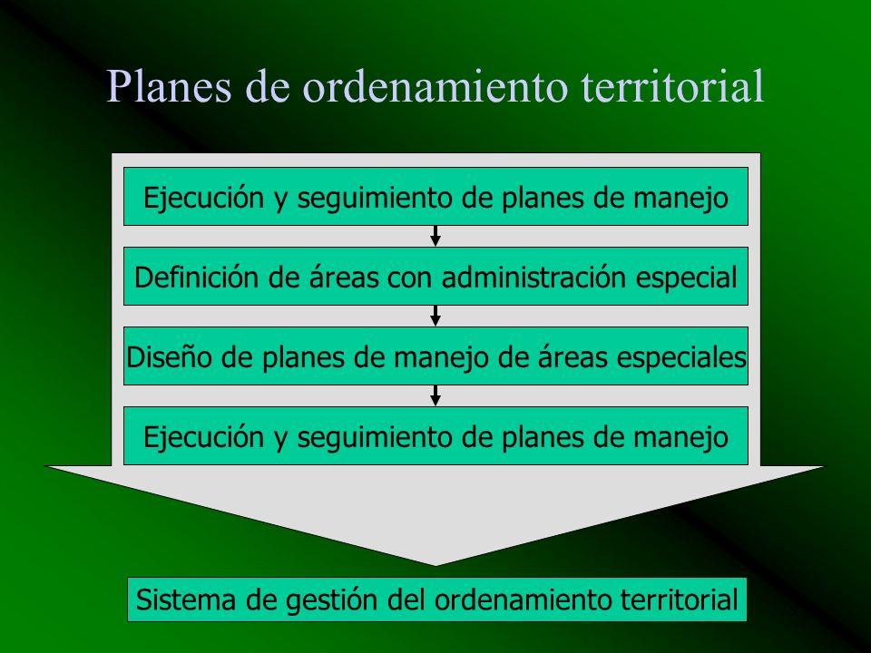 8 Planes de ordenamiento territorial Sistema de gestión del ordenamiento territorial Ejecución y seguimiento de planes de manejoDefinición de áreas con administración especialDiseño de planes de manejo de áreas especiales Ejecución y seguimiento de planes de manejo