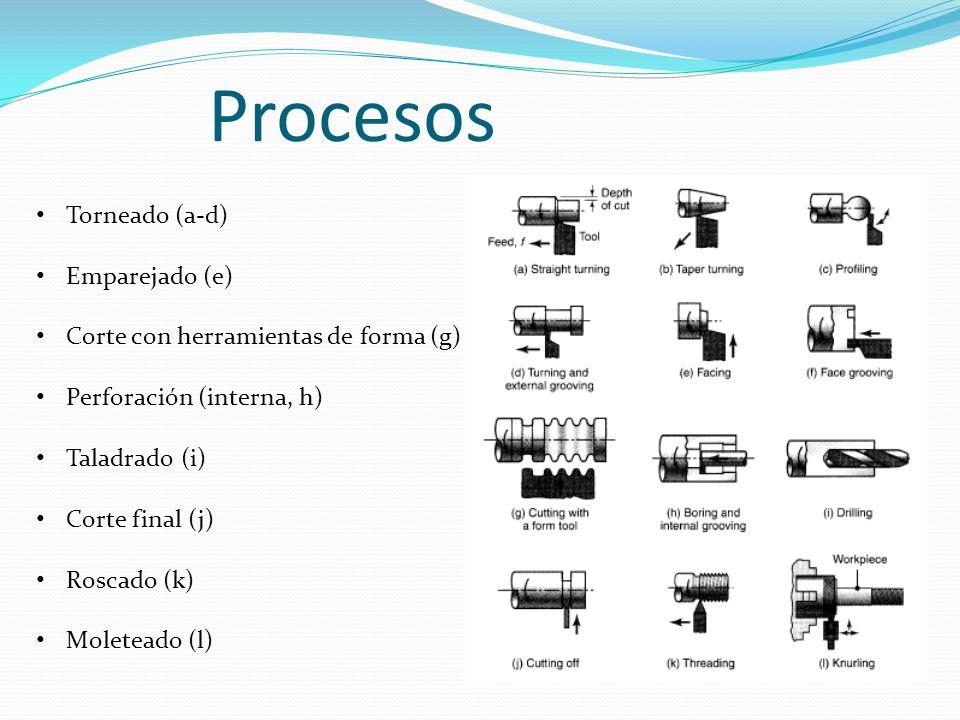 Procesos Torneado (a-d) Emparejado (e) Corte con herramientas de forma (g) Perforación (interna, h) Taladrado (i) Corte final (j) Roscado (k) Moletead
