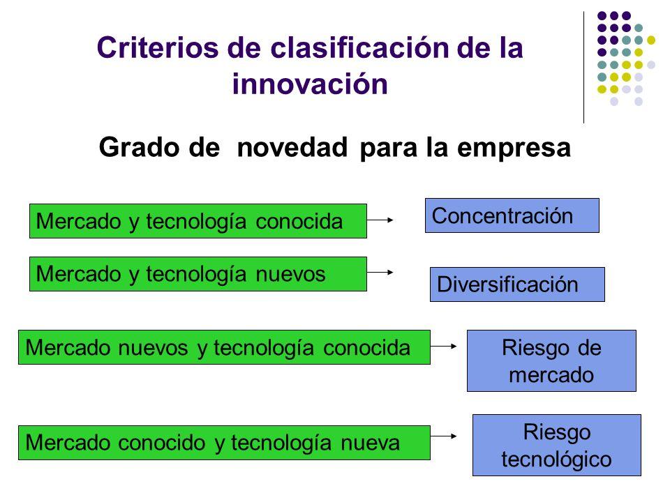 Criterios de clasificación de la innovación Grado de novedad para la empresa Mercado y tecnología conocida Concentración Mercado y tecnología nuevos D