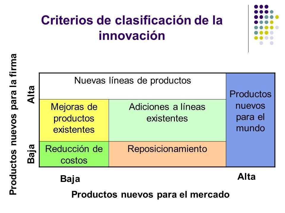 Criterios de clasificación de la innovación Nuevas líneas de productos Productos nuevos para el mundo Mejoras de productos existentes Adiciones a líne