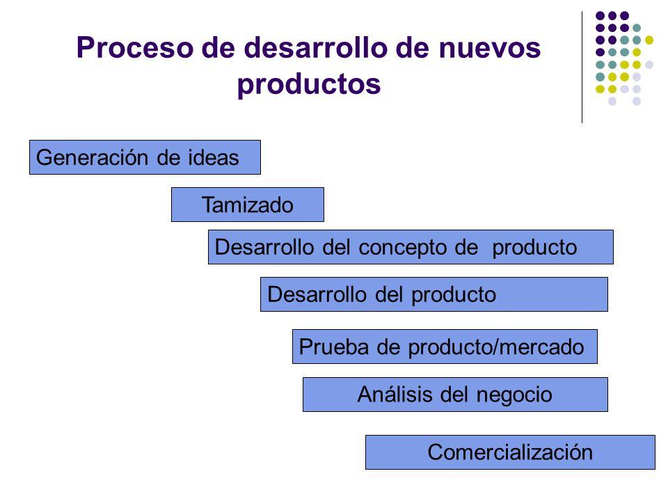 Proceso de desarrollo de nuevos productos Generación de ideas Tamizado Desarrollo del concepto de producto Prueba de producto/mercado Análisis del neg