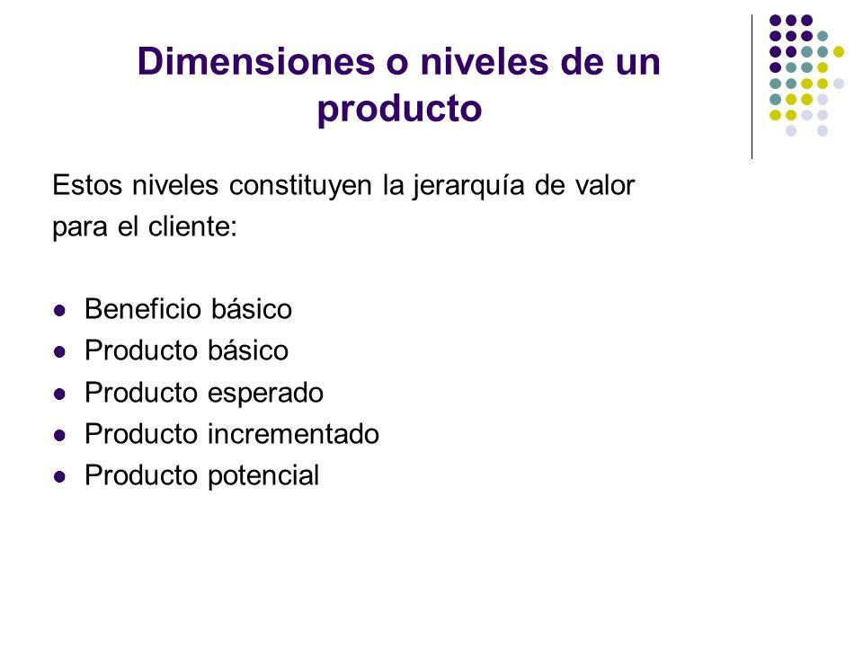 Dimensiones o niveles de un producto Estos niveles constituyen la jerarquía de valor para el cliente: Beneficio básico Producto básico Producto espera