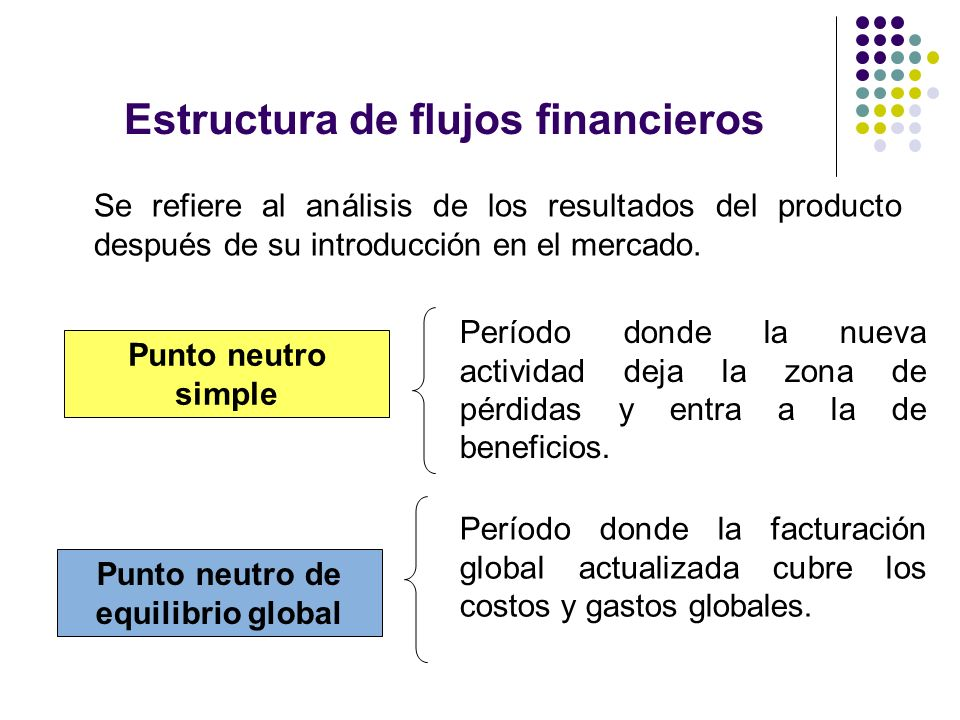 Estructura de flujos financieros Se refiere al análisis de los resultados del producto después de su introducción en el mercado. Punto neutro simple P
