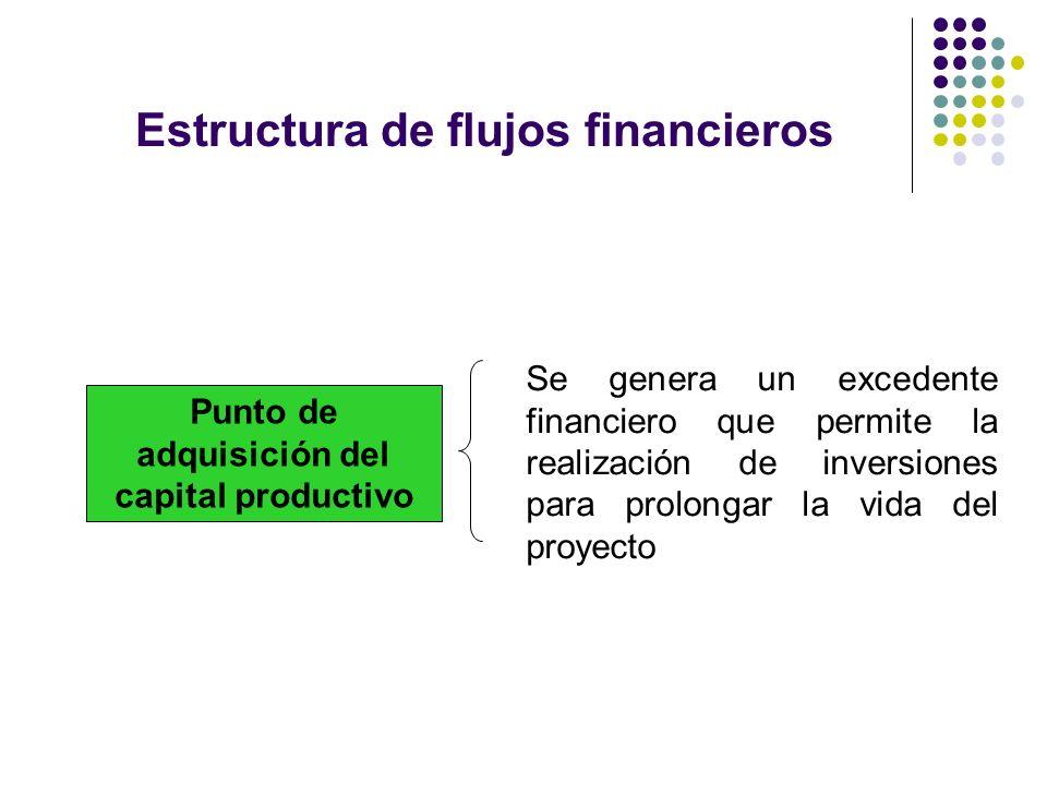 Estructura de flujos financieros Punto de adquisición del capital productivo Se genera un excedente financiero que permite la realización de inversion