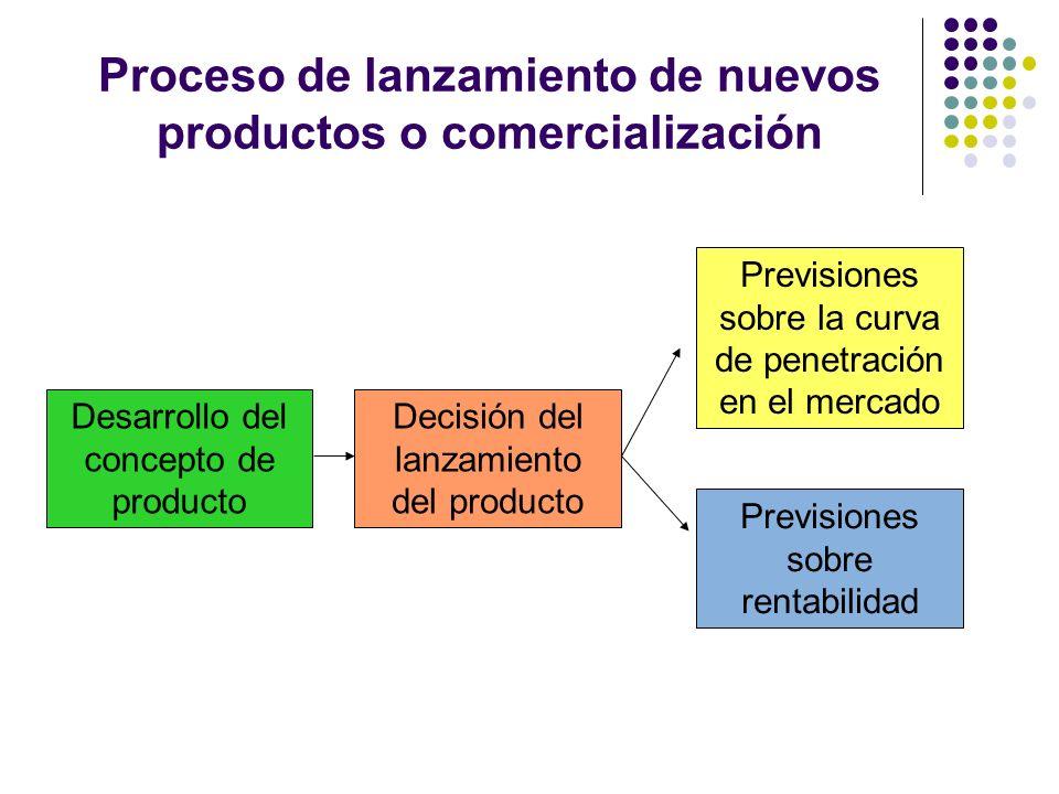 Proceso de lanzamiento de nuevos productos o comercialización Desarrollo del concepto de producto Decisión del lanzamiento del producto Previsiones so