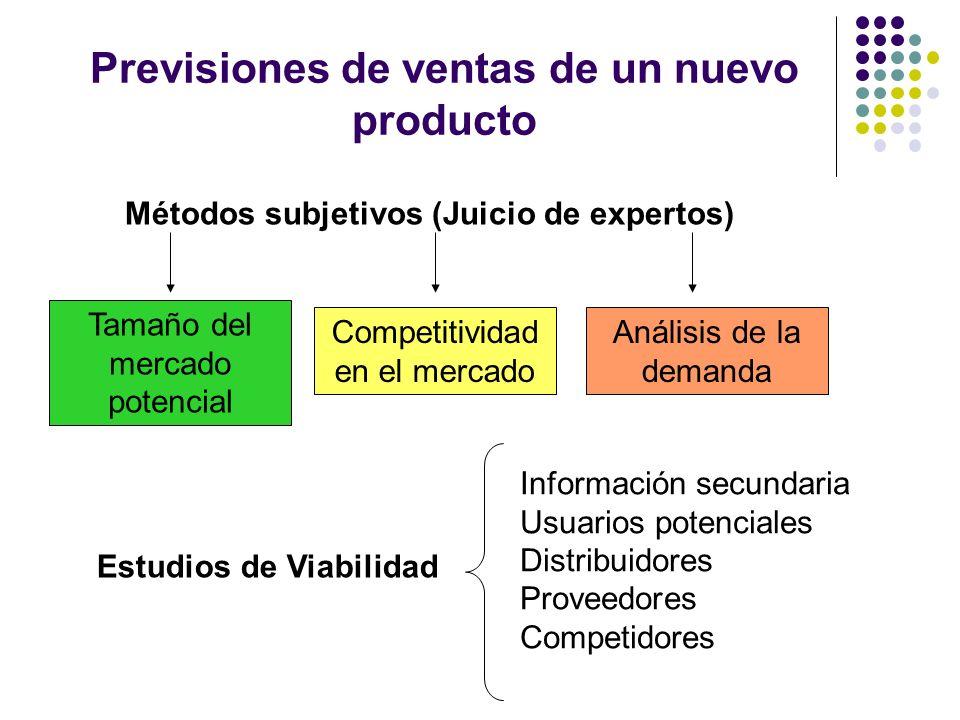 Previsiones de ventas de un nuevo producto Métodos subjetivos (Juicio de expertos) Tamaño del mercado potencial Competitividad en el mercado Análisis