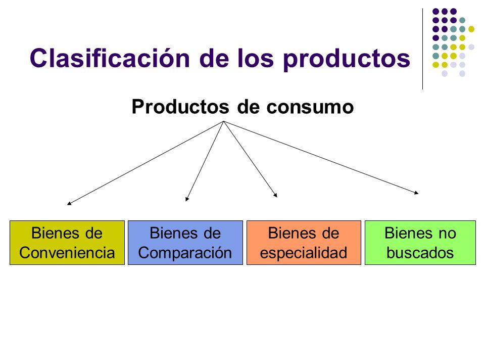 Clasificación de los productos Productos de consumo Bienes de Conveniencia Bienes de Comparación Bienes de especialidad Bienes no buscados