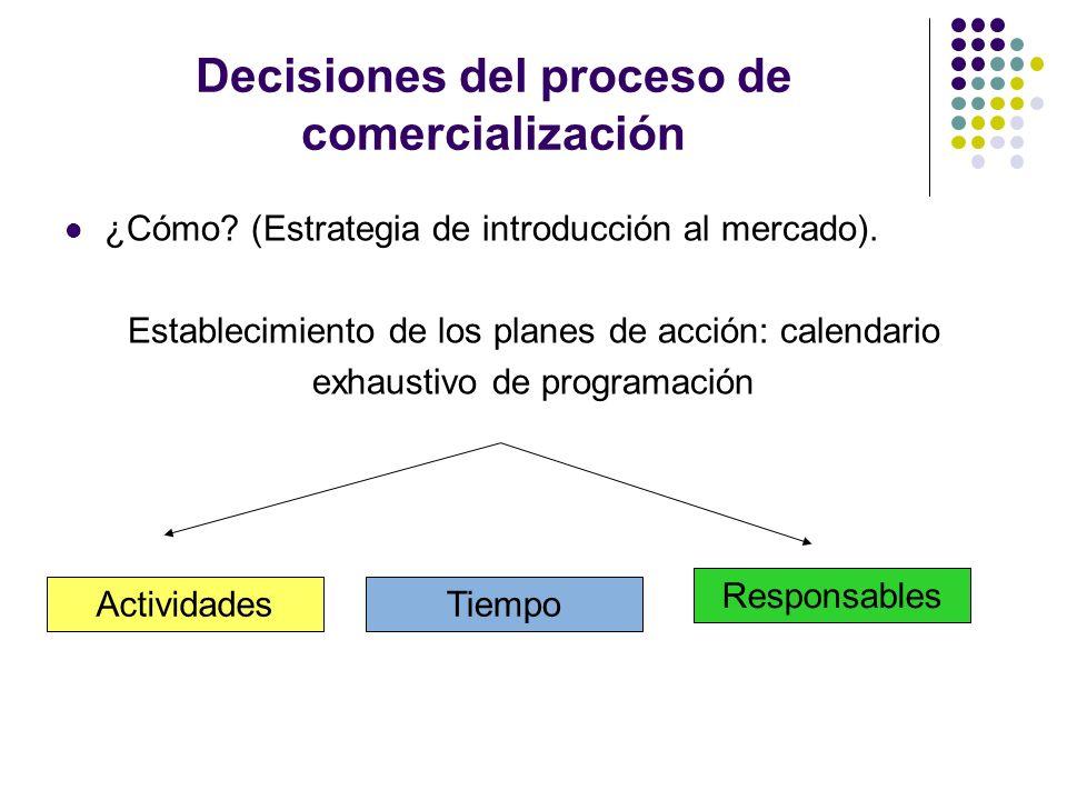Decisiones del proceso de comercialización ¿Cómo? (Estrategia de introducción al mercado). Establecimiento de los planes de acción: calendario exhaust