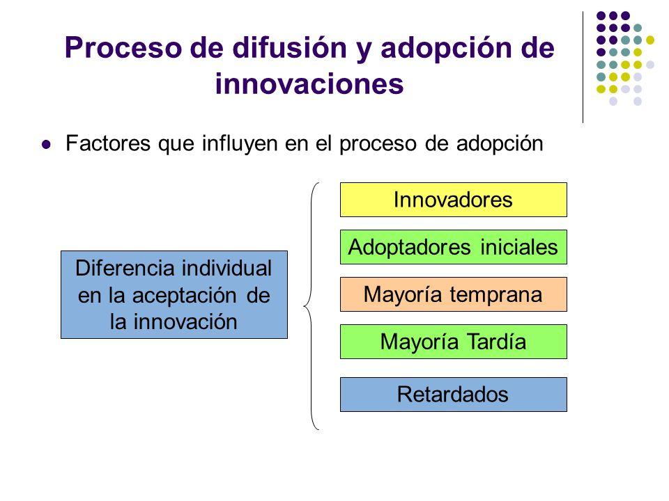 Proceso de difusión y adopción de innovaciones Factores que influyen en el proceso de adopción Diferencia individual en la aceptación de la innovación