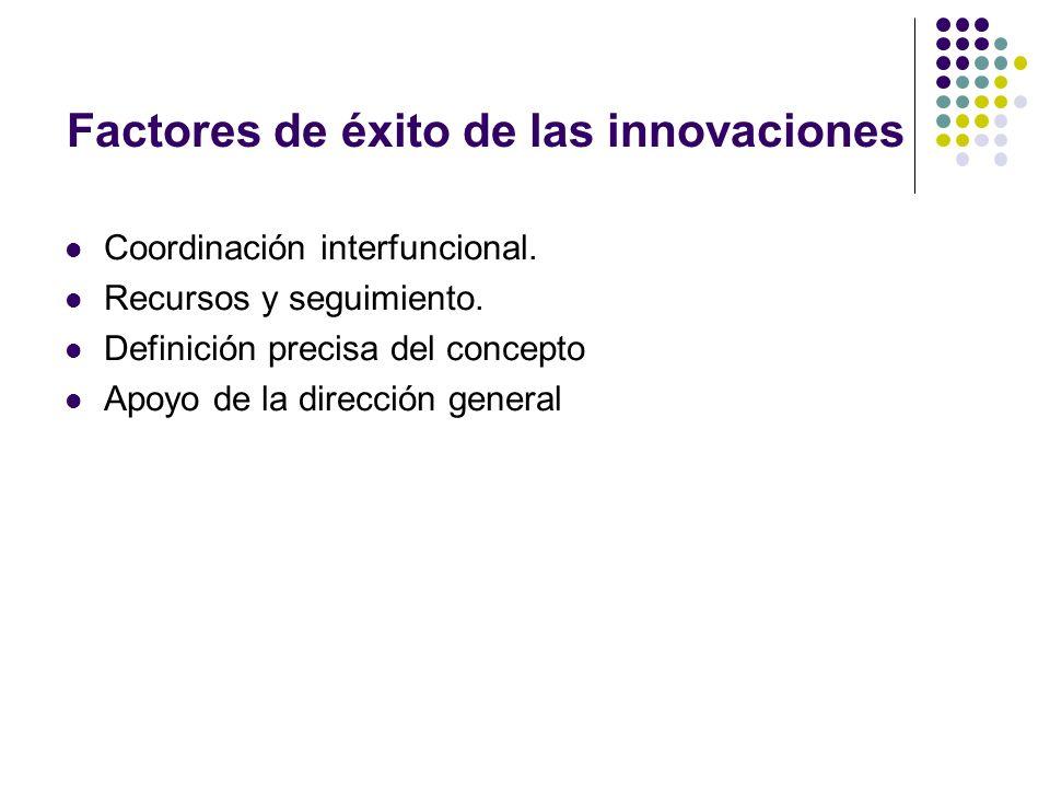 Factores de éxito de las innovaciones Coordinación interfuncional. Recursos y seguimiento. Definición precisa del concepto Apoyo de la dirección gener