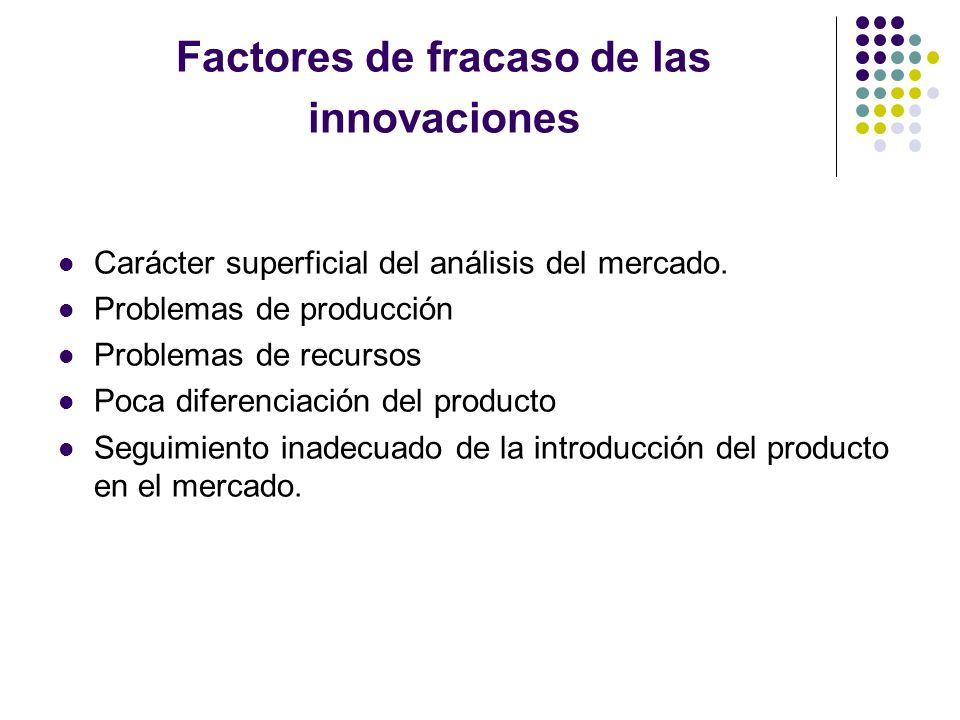 Factores de fracaso de las innovaciones Carácter superficial del análisis del mercado. Problemas de producción Problemas de recursos Poca diferenciaci