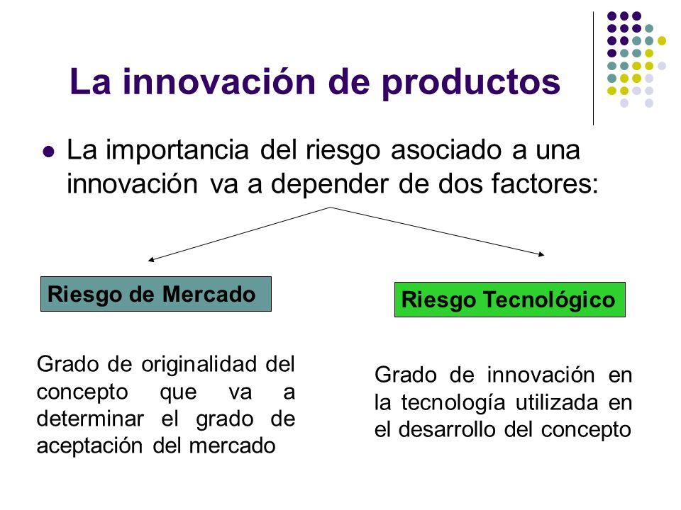 La innovación de productos La importancia del riesgo asociado a una innovación va a depender de dos factores: Riesgo de Mercado Riesgo Tecnológico Gra