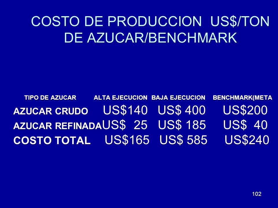102 COSTO DE PRODUCCION US$/TON DE AZUCAR/BENCHMARK TIPO DE AZUCAR ALTA EJECUCION BAJA EJECUCION BENCHMARK(META AZUCAR CRUDO US$140 US$ 400 US$200 AZU