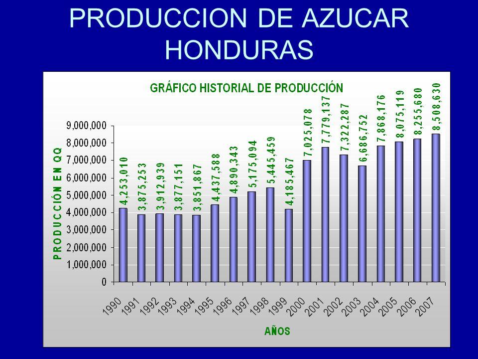 12 PRODUCCION DE AZUCAR HONDURAS