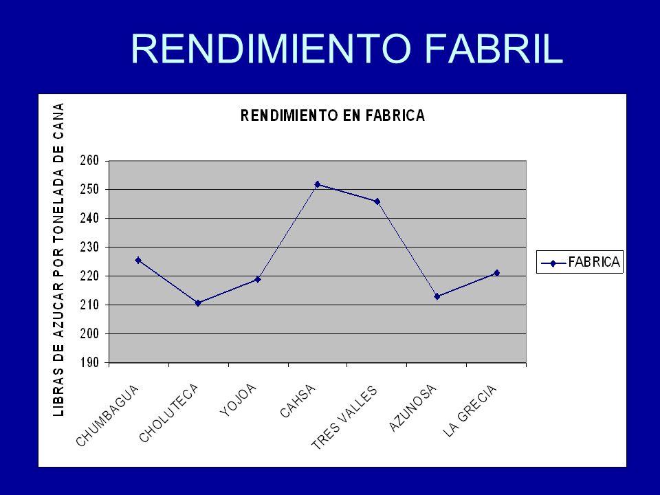 15 RENDIMIENTO FABRIL
