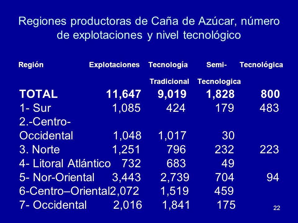 22 Regiones productoras de Caña de Azúcar, número de explotaciones y nivel tecnológico Región Explotaciones Tecnología Semi- Tecnológica Tradicional T