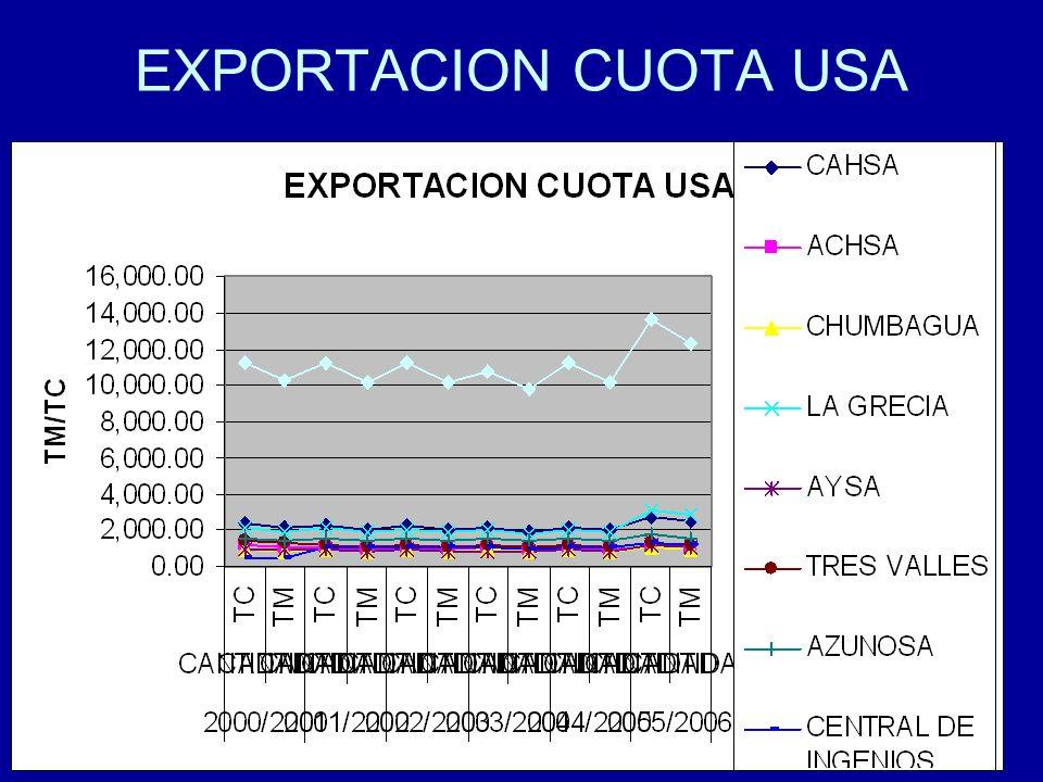 28 EXPORTACION CUOTA USA