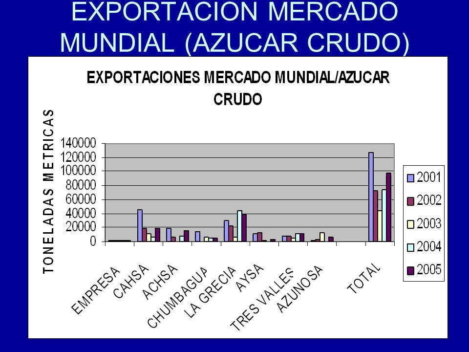 29 EXPORTACION MERCADO MUNDIAL (AZUCAR CRUDO)