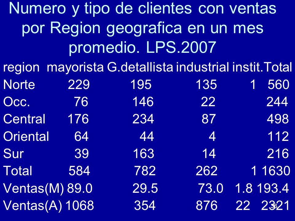 36 Numero y tipo de clientes con ventas por Region geografica en un mes promedio. LPS.2007 region mayorista G.detallista industrial instit.Total Norte