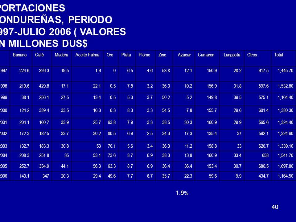 40 EXPORTACIONES HONDUREÑAS, PERIODO 1997-JULIO 2006 ( VALORES EN MILLONES DUS$ AñoBananoCaféMadera Aceite PalmaOroPlataPlomoZinc AzucarCamaron Langos