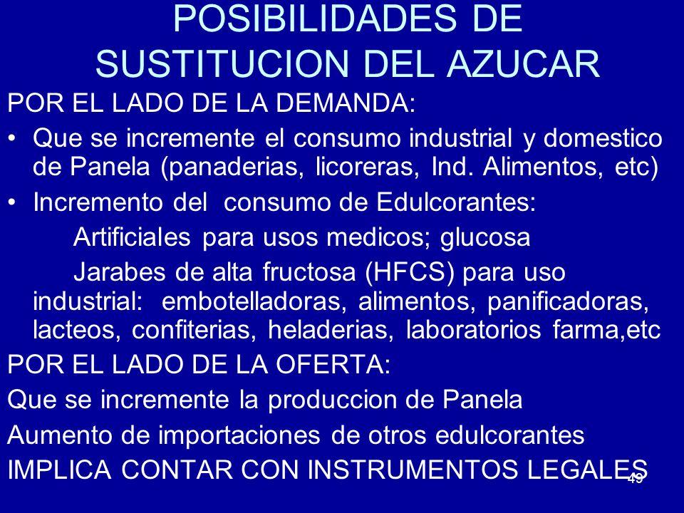 49 POSIBILIDADES DE SUSTITUCION DEL AZUCAR POR EL LADO DE LA DEMANDA: Que se incremente el consumo industrial y domestico de Panela (panaderias, licor