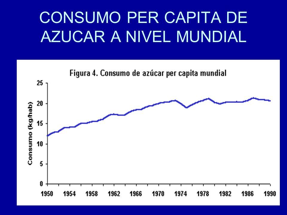 54 CONSUMO PER CAPITA DE AZUCAR A NIVEL MUNDIAL