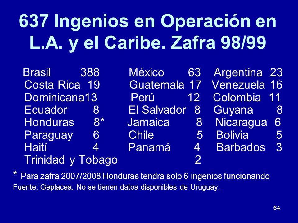 64 637 Ingenios en Operación en L.A. y el Caribe. Zafra 98/99 Brasil 388 México 63 Argentina 23 Costa Rica 19 Guatemala 17 Venezuela 16 Dominicana13 P
