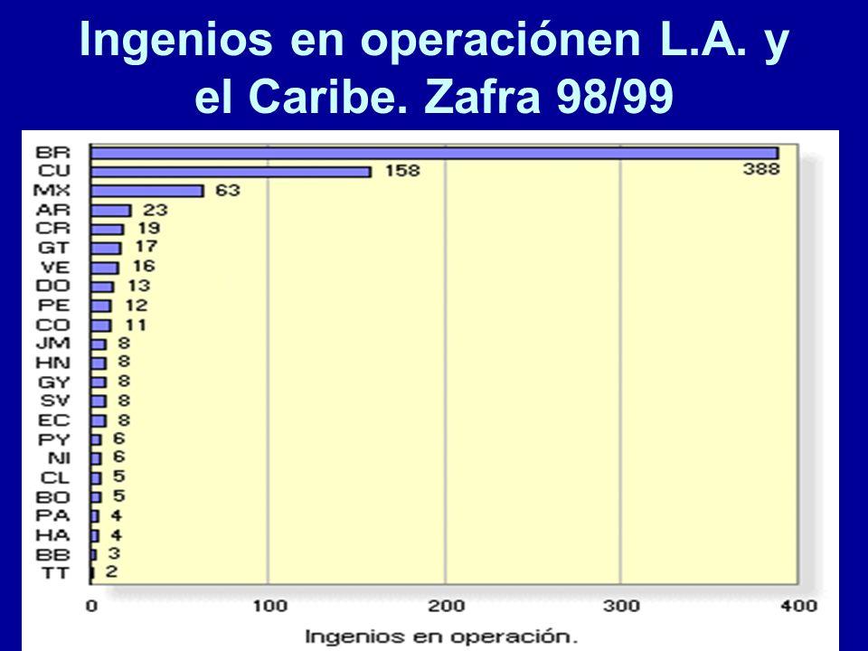 65 Ingenios en operaciónen L.A. y el Caribe. Zafra 98/99