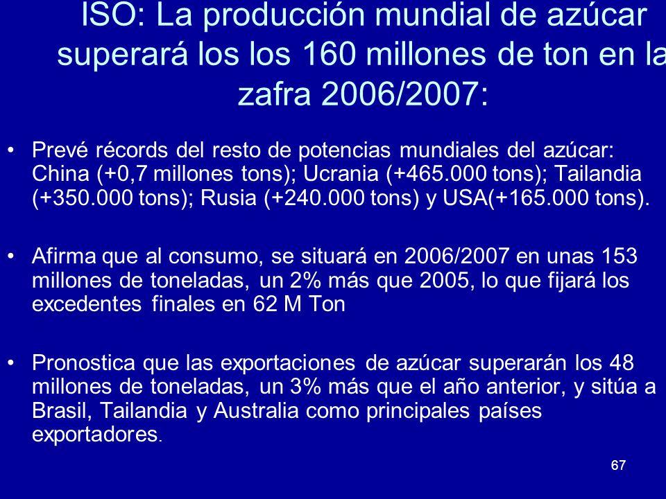 67 ISO: La producción mundial de azúcar superará los los 160 millones de ton en la zafra 2006/2007: Prevé récords del resto de potencias mundiales del