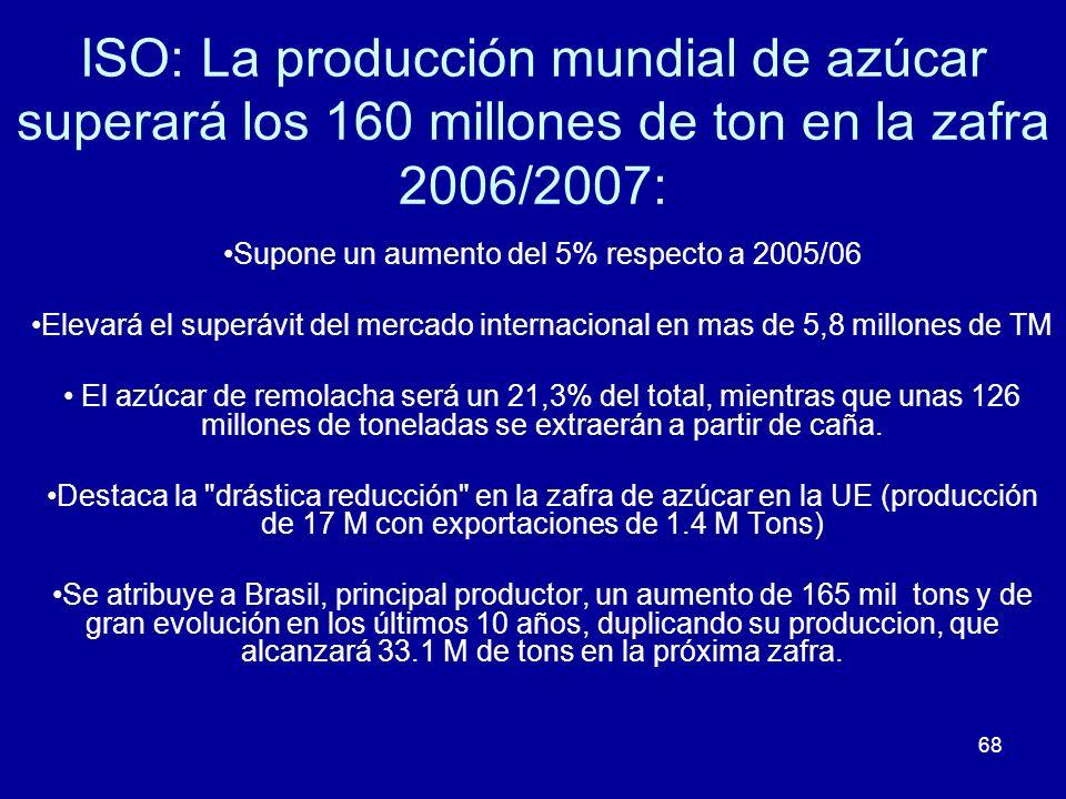68 ISO: La producción mundial de azúcar superará los 160 millones de ton en la zafra 2006/2007: Supone un aumento del 5% respecto a 2005/06 Elevará el