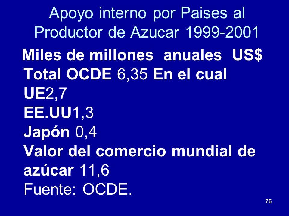 75 Apoyo interno por Paises al Productor de Azucar 1999-2001 Miles de millones anuales US$ Total OCDE 6,35 En el cual UE2,7 EE.UU1,3 Japón 0,4 Valor d