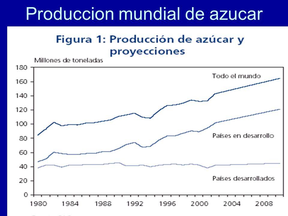81 Produccion mundial de azucar