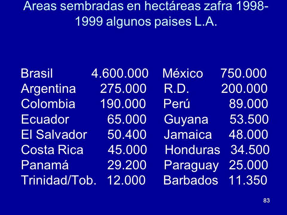 83 Areas sembradas en hectáreas zafra 1998- 1999 algunos paises L.A. Brasil 4.600.000 México 750.000 Argentina 275.000 R.D. 200.000 Colombia 190.000 P