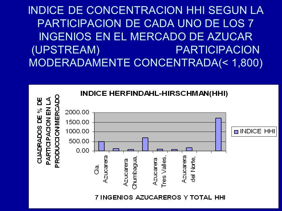 86 INDICE DE CONCENTRACION HHI SEGUN LA PARTICIPACION DE CADA UNO DE LOS 7 INGENIOS EN EL MERCADO DE AZUCAR (UPSTREAM) PARTICIPACION MODERADAMENTE CON