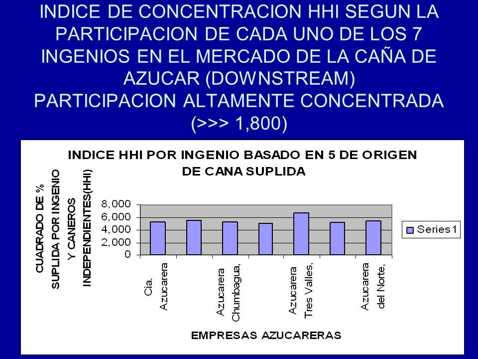 87 INDICE DE CONCENTRACION HHI SEGUN LA PARTICIPACION DE CADA UNO DE LOS 7 INGENIOS EN EL MERCADO DE LA CAÑA DE AZUCAR (DOWNSTREAM) PARTICIPACION ALTA